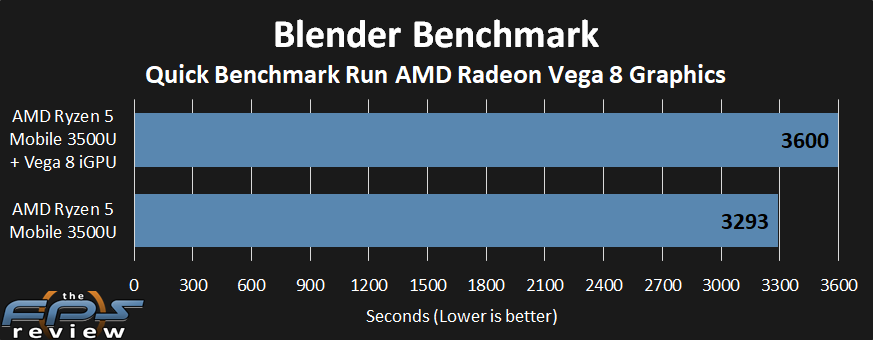 Amd Ryzen 5 Mobile 3500u Vega 8 Igpu Review Page 5 Of 11 The Fps Review