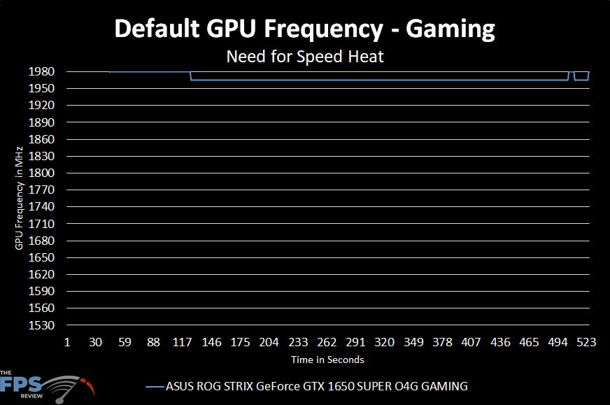 Default GPU Frequency