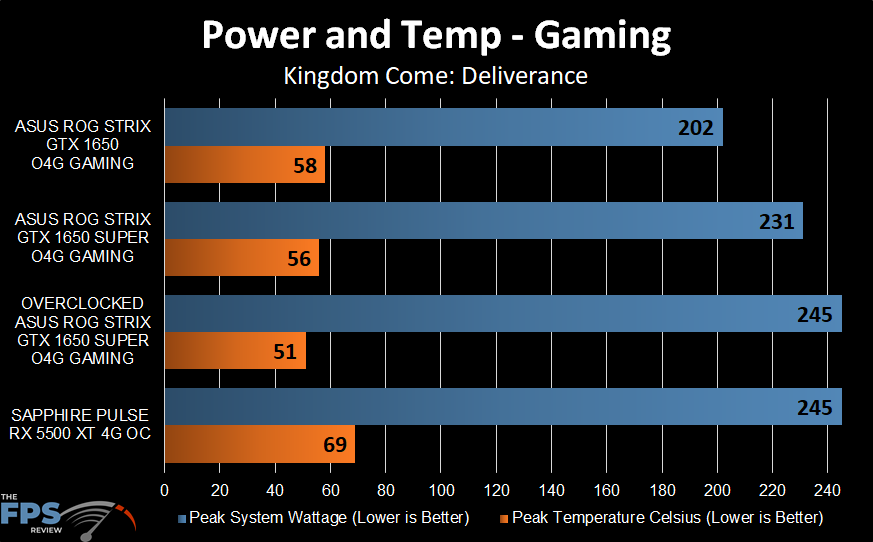 Power and Temp Graph