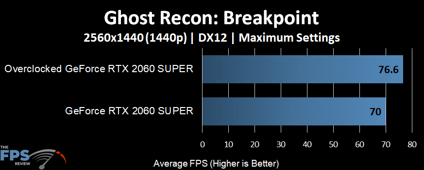 GeForce RTX 2060 SUPER Overclocked in Ghost Recon: Breakpoint