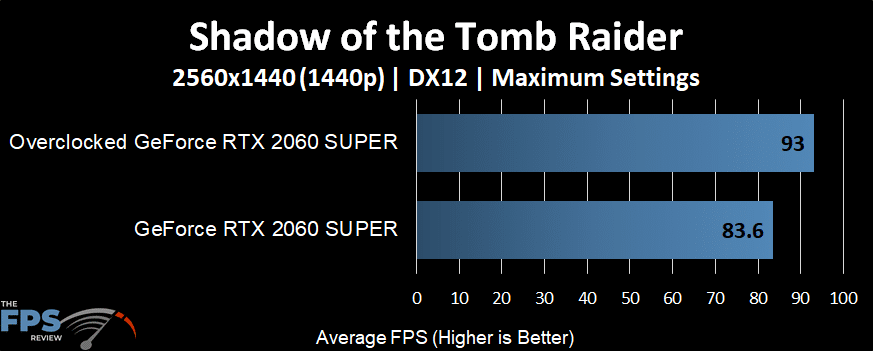 GeForce RTX 2060 SUPER Overclocked in Shadow of the Tomb Raider