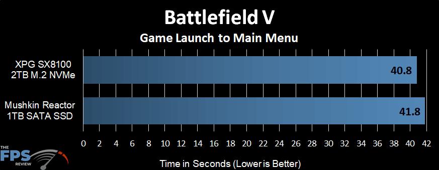 Battlefield V Launch Time