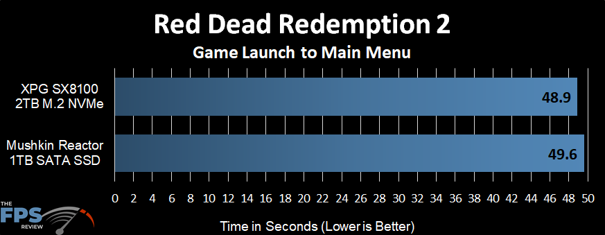 Red Dead Redemption 2 Launch Time