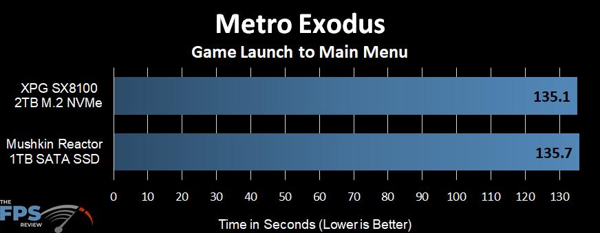 Metro Exodus Launch Time