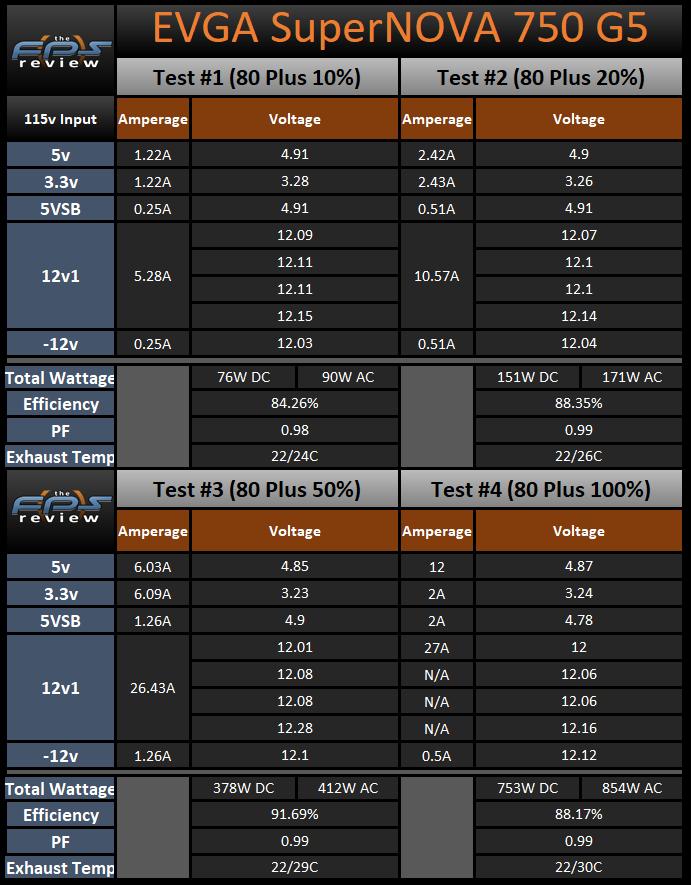 EVGA SuperNOVA 750 G5 750W Power Supply 80 Plus Load Testing Results Table