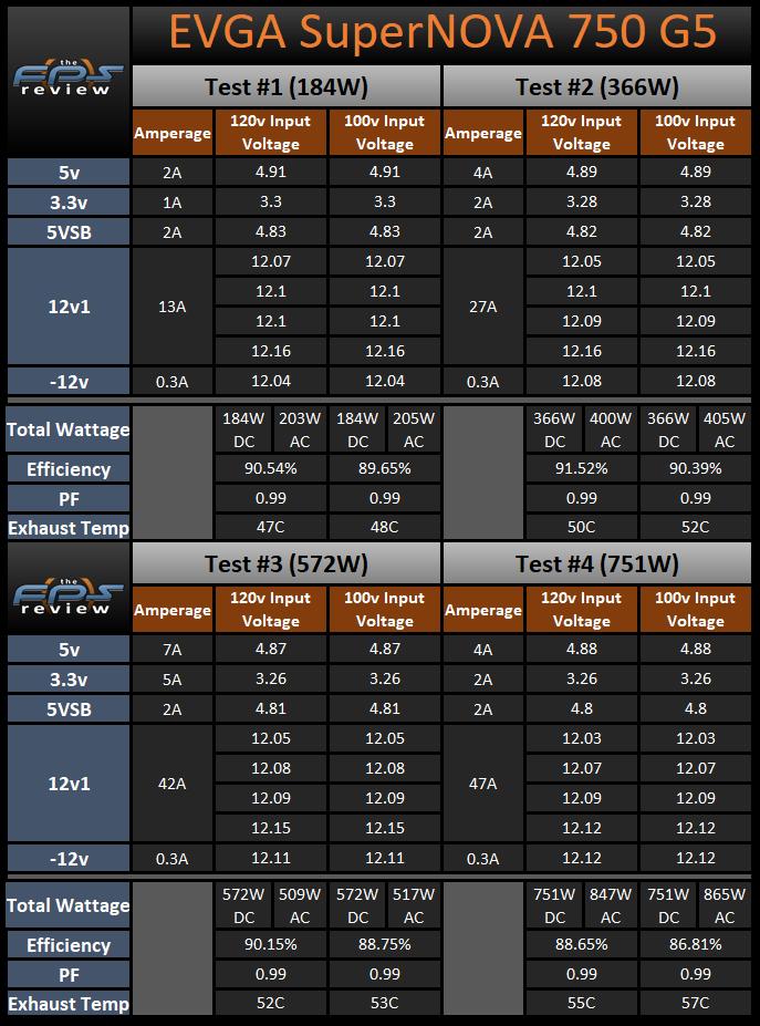 EVGA SuperNOVA 750 G5 750W Power Supply 120v and 100v Load Testing Results Table