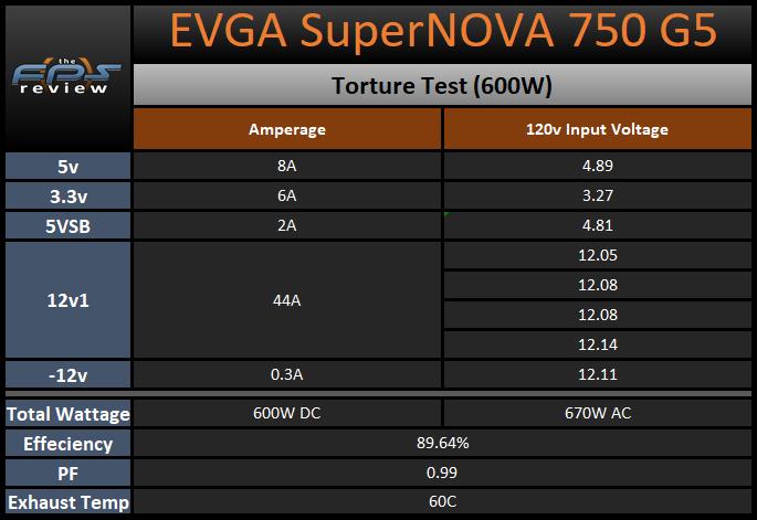 EVGA SuperNOVA 750 G5 750W Power Supply Torture Test 600W Table