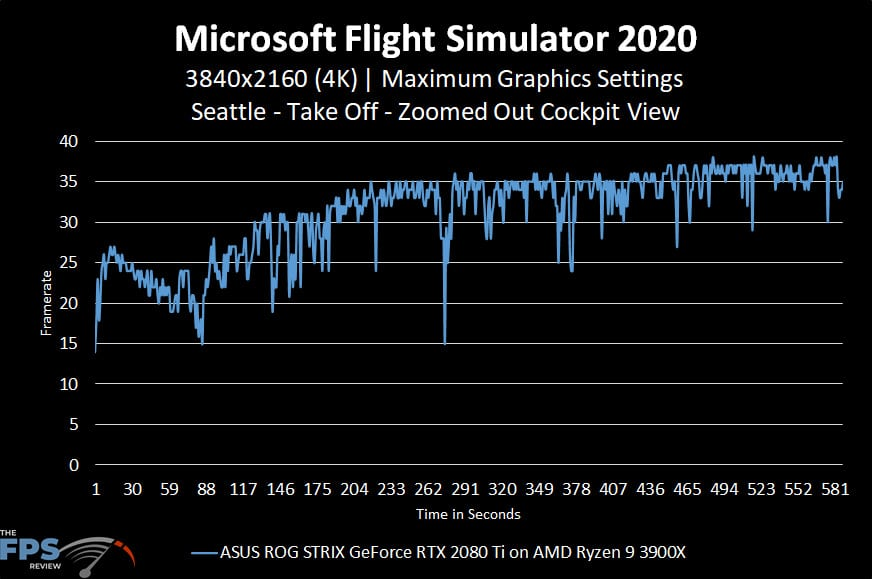 Microsoft Flight Simulator 2020 4K Maximum Graphics Settings Seattle Take Off Zoomed Out Cockpit View Graph Performance