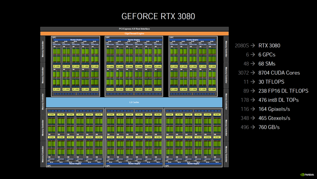 GeForce RTX 3080 Block Diagram