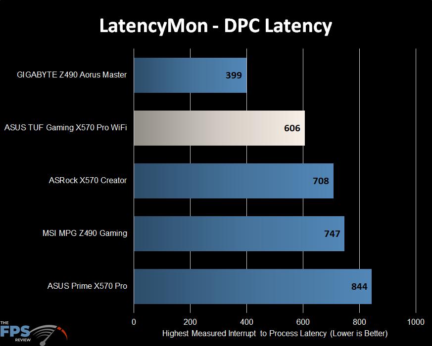ASUS TUF GAMING X570 PLUS (WI-FI) Motherboard Review LatencyMon DPC Latency