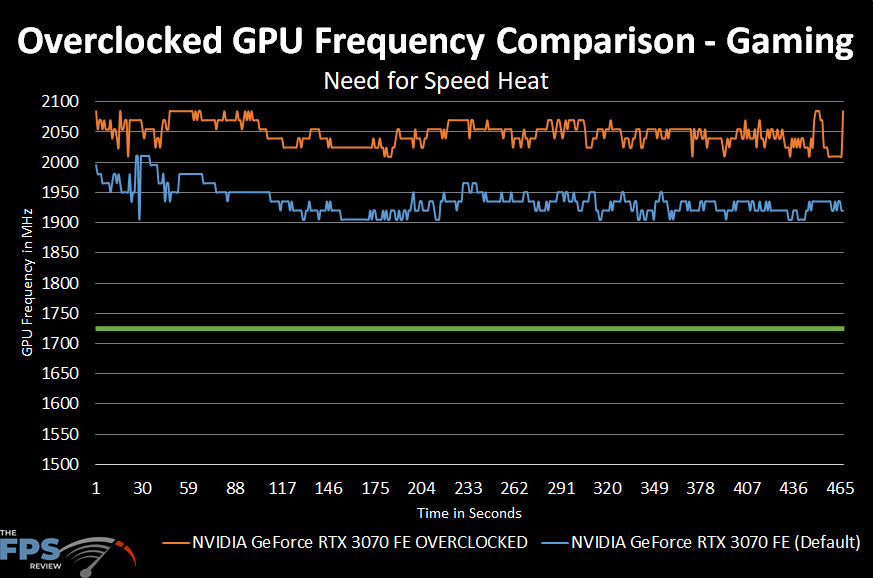 NVIDIA GeForce RTX 3070 FE Overclocking GPU Frequency Comparison Graph between Default and Overclocked