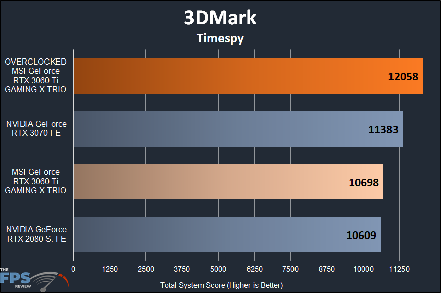 MSI GeForce RTX 3060 Ti GAMING X TRIO Video Card 3DMark Timespy Graph