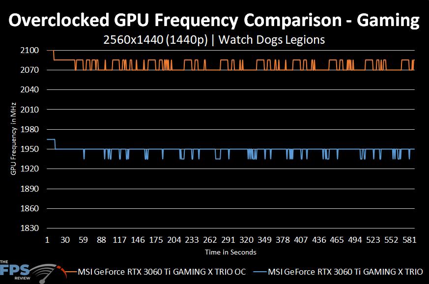 MSI GeForce RTX 3060 Ti GAMING X TRIO Video Card Overclocked GPU Frequency Comparison Graph