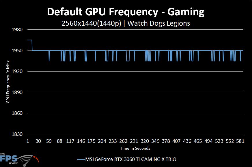 MSI GeForce RTX 3060 Ti GAMING X TRIO Video Card Default GPU Frequency Graph