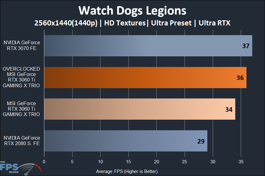 MSI GeForce RTX 3060 Ti GAMING X TRIO Video Card Watch Dogs Legion Ray Tracing 1440p Performance Graph