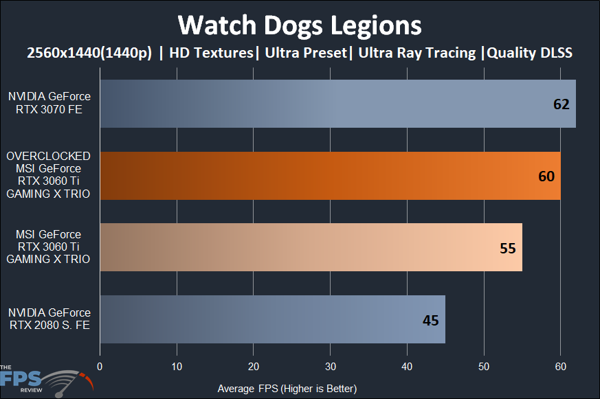 MSI GeForce RTX 3060 Ti GAMING X TRIO Video Card Watch Dogs Legion Ray Tracing and DLSS 1440p Performance Graph