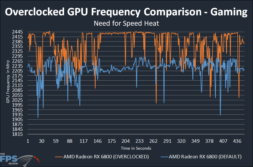 AMD Radeon RX 6800 Overclocked GPU Speed Comparison Graph