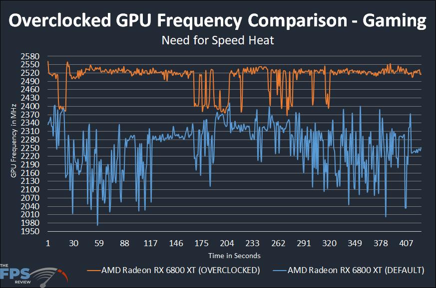 AMD Radeon RX 6800 XT Overclocking GPU Frequency Comparison Graph