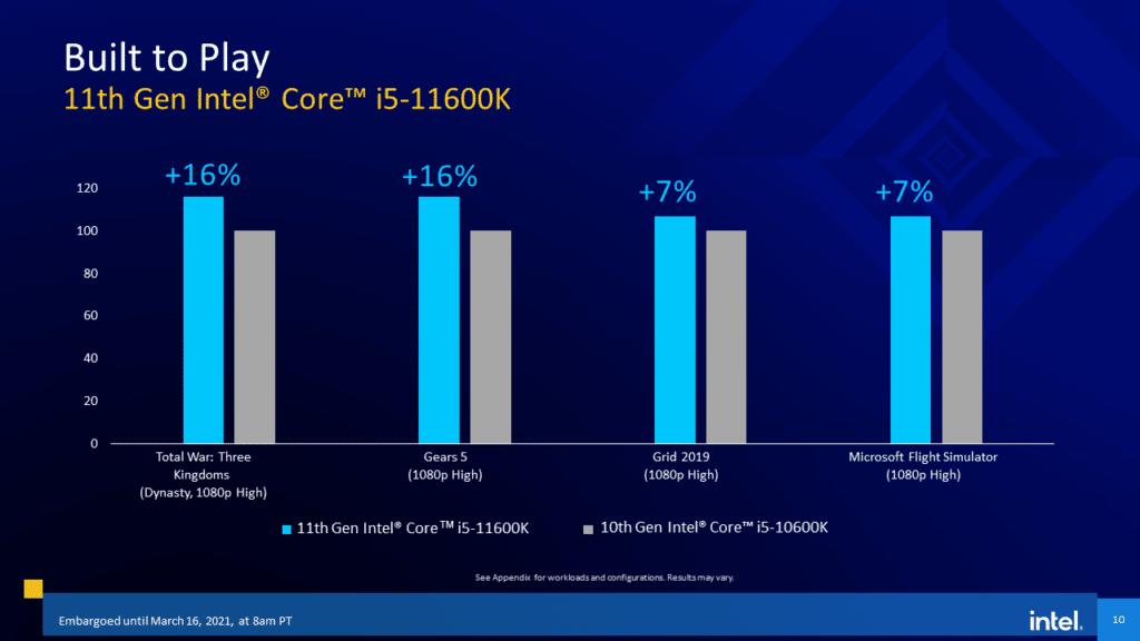 Intel 11th Gen Core Desktop Processor  Rocket Lake-S i5-11600K gaming performance comparison to 10th Gen